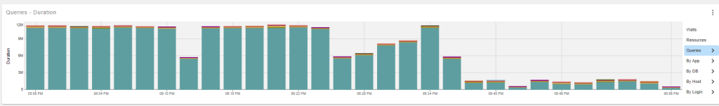 Check out the query durations before and after the change. Can you guess at which point the change was made?